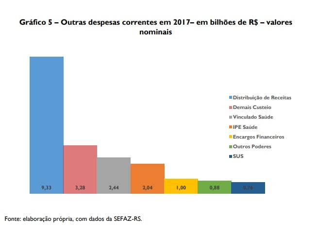 Estudo mostra necessidade de medidas estruturais para enfrentar crise nas finanças públicas do Estado